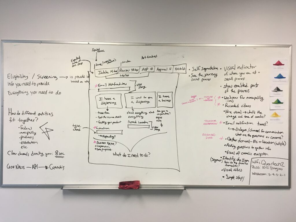 Picture of whiteboard showing sketch concepts